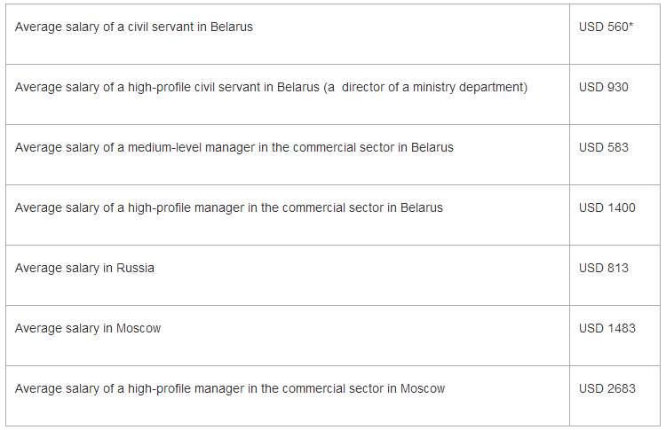 Why Belarus needs to reform its bureaucracy