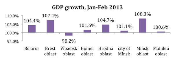 Belarusian economy in March: warming up