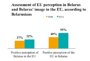 New poll: Belarusians became more pro-European