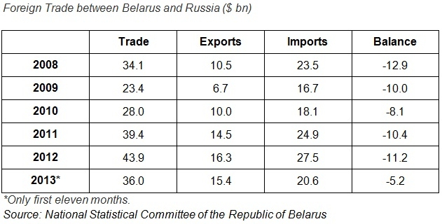 Belarus and Russia: stagnating together?