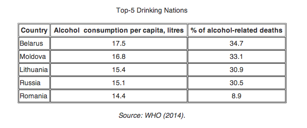 WHO: Belarusians are the heaviest drinkers in the world