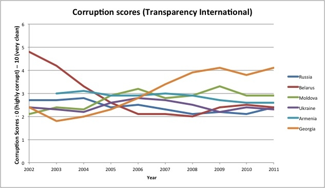 Belarus embarks on a corruption sweep