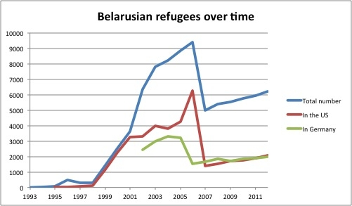 Belarus produces more refugees than it saves