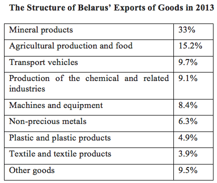 Belarus threatens to spoil the inauguration of the Eurasian Economic Union