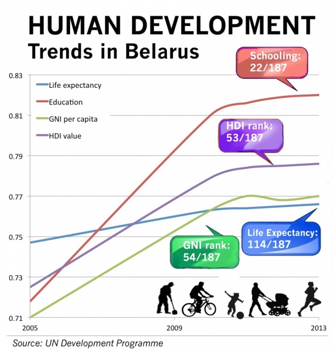 Why Belarus outranks CIS states on Human Development Index