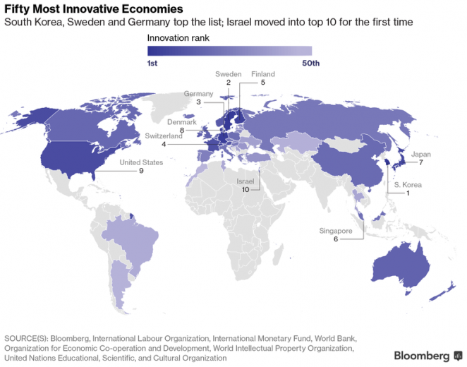 Belarus fails to reach top 50 world's most innovative economies
